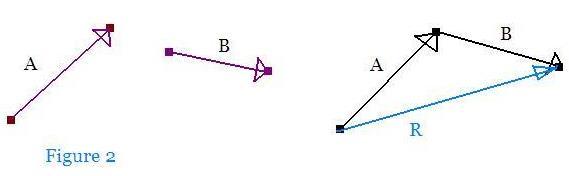 Vector Algebra Physics Notes | EduRev