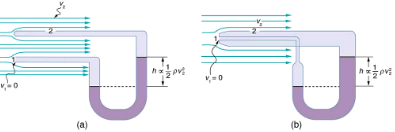 Bernoulli's Equation Physics Notes   EduRev
