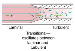 The Onset of Turbulence Physics Notes | EduRev