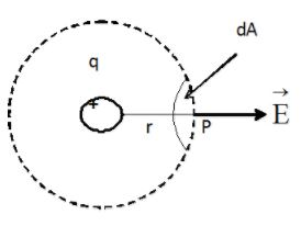 Applications of Gauss` Law - Electrostatics, Electromagnetic Theory, CSIR-NET Physical Sciences Physics Notes | EduRev