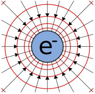 Basic properties Physics Notes | EduRev