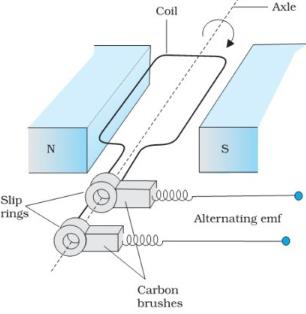 Electromagnetic Induction Physics Notes | EduRev