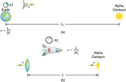 Length Contraction Physics Notes | EduRev