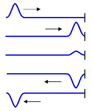 Interference - EM Waves, Electromagnetic Theory, CSIR-NET Physical Sciences Physics Notes | EduRev
