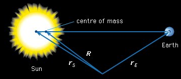Centre of mass, Motion Of A Group Of Particles Physics Notes | EduRev