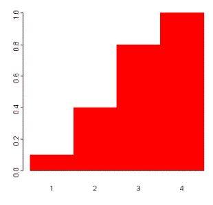 Random Variables:Discrete and Continuous - Mathematical Methods of Physics, UGC - NET Physics Physics Notes | EduRev