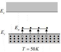 Intrinsic and Extrinsic Material Physics Notes | EduRev