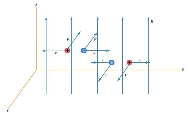 Interaction of a magnetic field with a charge Physics Notes | EduRev