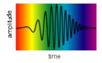 Coherence - EM Waves, Electromagnetic Theory, CSIR-NET Physical Sciences Physics Notes | EduRev