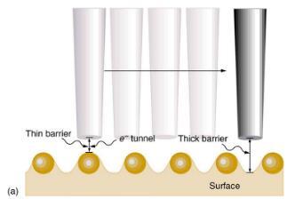 Tunneling - Radioactivity and Nuclear Physics Physics Notes | EduRev