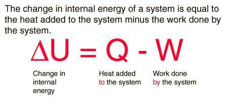 Enthalpy - Thermodynamic and Statistical Physics, CSIR-NET Physical Sciences Physics Notes | EduRev