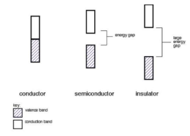 Band Structure of Solids - Solid State, Physical Chemistry
