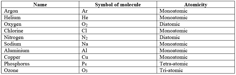 Chapter 3 - Atoms and Molecules Notes   EduRev