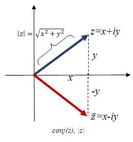 The Complex Plane - Complex Analysis, CSIR-NET Mathematical Sciences Mathematics Notes   EduRev