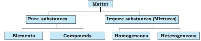 Short Notes - Is Matter Around Us Pure, Science, Class 9 Class 9 Notes | EduRev