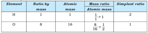 Short Answers - Atoms and Molecules, Science, Class 9 Class 9 Notes | EduRev