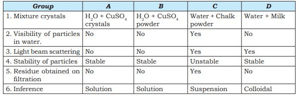 Long Answers - Is Matter Around Us Pure, Science, Class 9 Class 9 Notes | EduRev