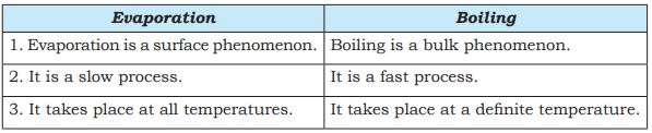 Short Answers - Matter In Our Surroundings, Science, Class 9 Class 9 Notes | EduRev