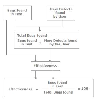 Metrics, Software Testing Interview Questions Quant Notes | EduRev