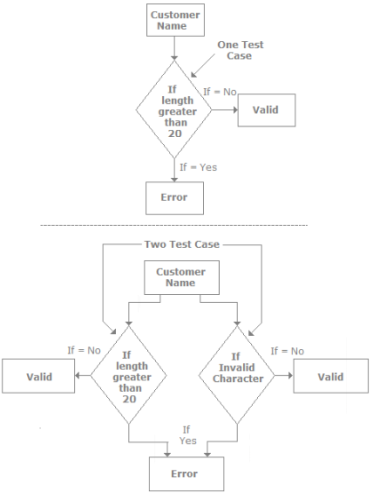 Testing Estimation, Software Testing Interview Questions Quant Notes | EduRev
