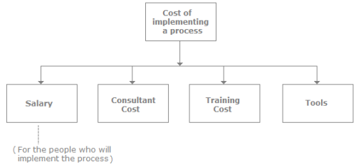 The Software Process, Software Testing Interview Questions Professional Skills Notes | EduRev