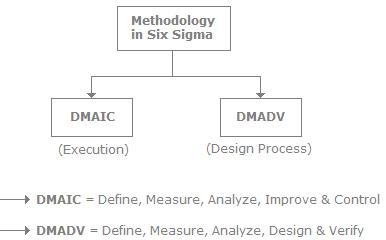 Six Sigma, Software Testing Interview Questions Quant Notes | EduRev