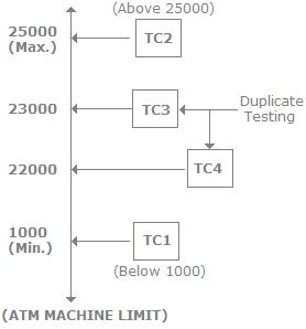 Testing Techniques, Software Testing Interview Questions Quant Notes   EduRev
