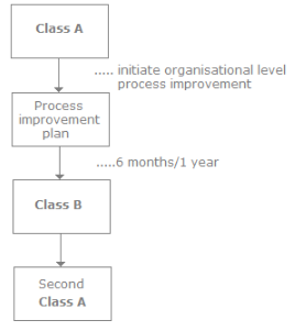 CMMI, Software Testing Interview Questions Quant Notes | EduRev