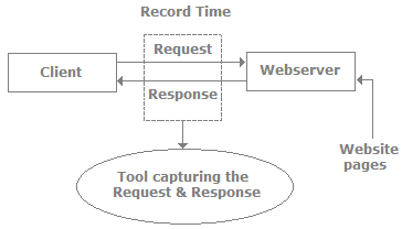 Automated Testing, Software Testing Interview Questions Quant Notes | EduRev