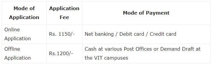 Notification VITEEE 2020: Important Dates[Official], Application Process, Eligibility Criteria JEE Notes | EduRev