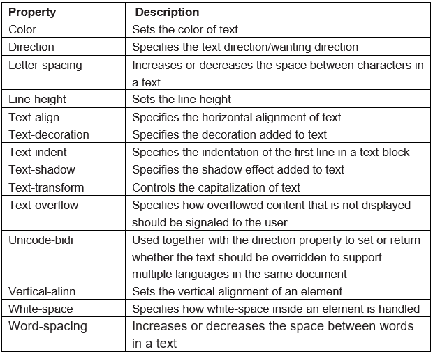 Chapter Notes: Cascading Style Sheets (CSS) Class 10 Notes   EduRev