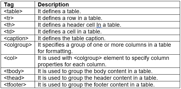 Revision Notes: HTML Advanced - Tables, Lists & Links Class 10 Notes | EduRev