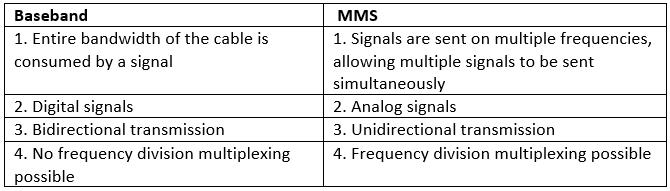 Mobile Technologies: Short Answer Type Questions Class 10 Notes   EduRev