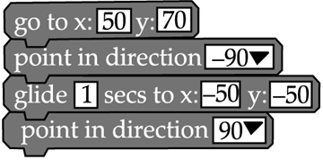 Scratch - Conditionals & Iteration: Short Answer Type Questions Class 10 Notes | EduRev