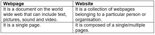 Internet Basics: Short Answer Type Questions Notes   EduRev