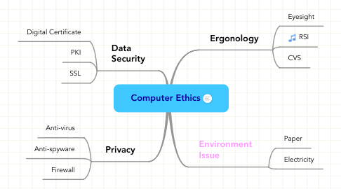 Cyber Ethics: Revision Notes Notes | EduRev