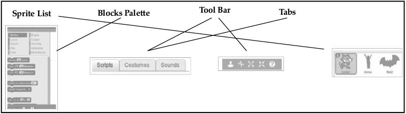 Scratch Programming: Short Answer Type Questions Class 10 Notes | EduRev