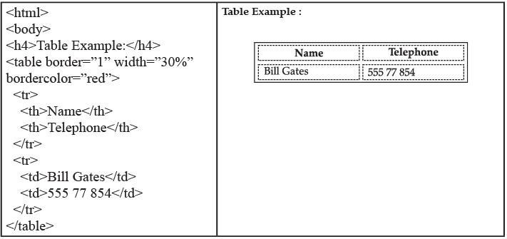 Chapter Notes: HTML Advanced - Tables Class 10 Notes   EduRev