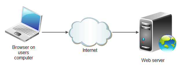 Internet Basics: Detailed Notes Class 10 Notes | EduRev