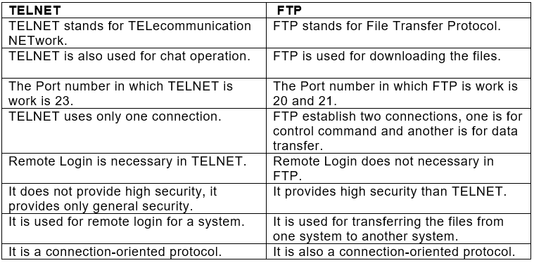 Internet Protocol: Short Answer Type Questions Notes   EduRev