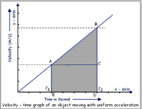 Uniform accelaration motion velocity time graph? | EduRev Class 9