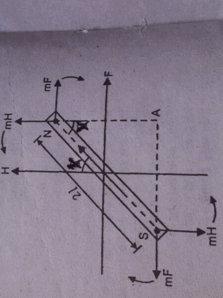 The Tangent Law In Magnetism Class 12 Notes | EduRev