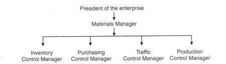 Material Management - Commerce Commerce Notes | EduRev