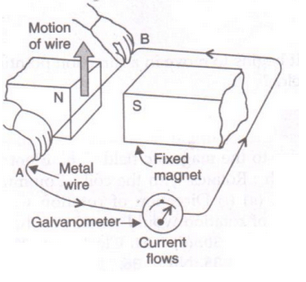 Solutions of Magnetic Effects of Electric Current (Page No-102) - Physics By Lakhmir Singh, Class 10 Class 10 Notes | EduRev