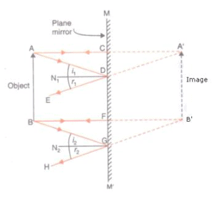 Solutions of Reflection of Light (Page No- 174) - Physics By Lakhmir Singh, Class 10 Class 10 Notes | EduRev