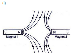Solutions of Magnetic Effects of Electric Current (Page No- 74) - Physics By Lakhmir Singh, Class 10 Class 10 Notes | EduRev