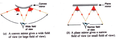 Solutions of Reflection of Light (Page No- 206) - Physics By Lakhmir Singh, Class 10 Class 10 Notes | EduRev