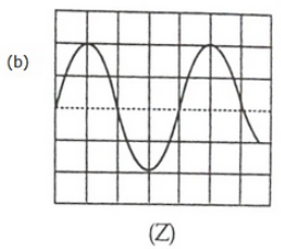 Lakhmir Singh & Manjit Kaur: Sound, Solutions- 3 Notes | EduRev