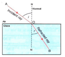 Solutions of Refraction of Light (Page No- 227 & 228) - Physics By Lakhmir Singh, Class 10 Class 10 Notes | EduRev