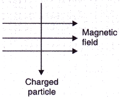 Solutions of Magnetic Effects of Electric Current (Page No- 93) - Physics By Lakhmir Singh, Class 10 Class 10 Notes | EduRev